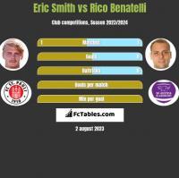 Eric Smith vs Rico Benatelli h2h player stats