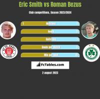 Eric Smith vs Roman Bezus h2h player stats