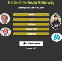 Eric Smith vs Ruslan Malinovsky h2h player stats