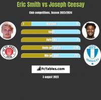 Eric Smith vs Joseph Ceesay h2h player stats