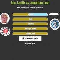 Eric Smith vs Jonathan Levi h2h player stats