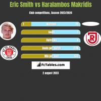 Eric Smith vs Haralambos Makridis h2h player stats