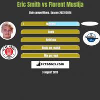 Eric Smith vs Florent Muslija h2h player stats
