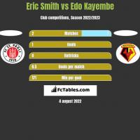 Eric Smith vs Edo Kayembe h2h player stats