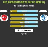 Eric Vandenabeele vs Adrien Monfray h2h player stats