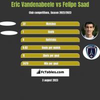 Eric Vandenabeele vs Felipe Saad h2h player stats