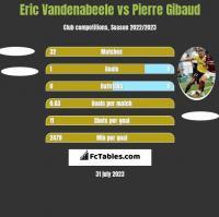 Eric Vandenabeele vs Pierre Gibaud h2h player stats