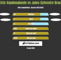Eric Vandenabeele vs Jules Sylvestre Brac h2h player stats