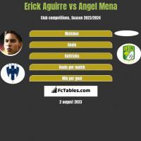 Erick Aguirre vs Angel Mena h2h player stats