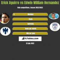 Erick Aguirre vs Edwin William Hernandez h2h player stats