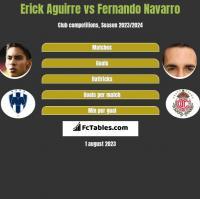 Erick Aguirre vs Fernando Navarro h2h player stats