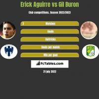 Erick Aguirre vs Gil Buron h2h player stats
