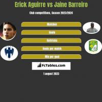 Erick Aguirre vs Jaine Barreiro h2h player stats