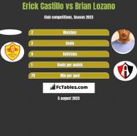 Erick Castillo vs Brian Lozano h2h player stats
