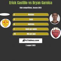 Erick Castillo vs Bryan Garnica h2h player stats