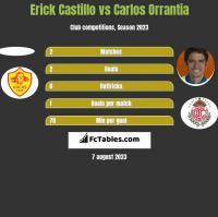 Erick Castillo vs Carlos Orrantia h2h player stats