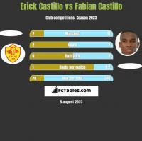 Erick Castillo vs Fabian Castillo h2h player stats