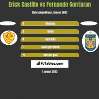 Erick Castillo vs Fernando Gorriaran h2h player stats