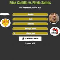 Erick Castillo vs Flavio Santos h2h player stats