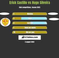 Erick Castillo vs Hugo Silveira h2h player stats
