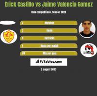 Erick Castillo vs Jaime Valencia Gomez h2h player stats