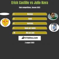 Erick Castillo vs Julio Nava h2h player stats