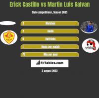 Erick Castillo vs Martin Luis Galvan h2h player stats