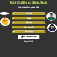 Erick Castillo vs Ulises Rivas h2h player stats