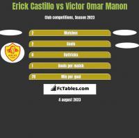 Erick Castillo vs Victor Omar Manon h2h player stats