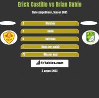 Erick Castillo vs Brian Rubio h2h player stats