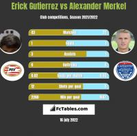 Erick Gutierrez vs Alexander Merkel h2h player stats