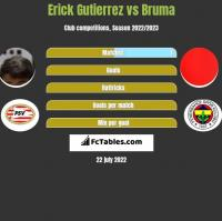 Erick Gutierrez vs Bruma h2h player stats
