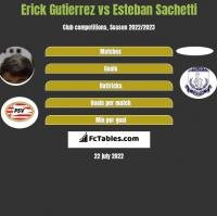 Erick Gutierrez vs Esteban Sachetti h2h player stats