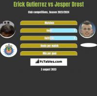 Erick Gutierrez vs Jesper Drost h2h player stats