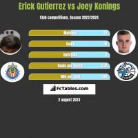 Erick Gutierrez vs Joey Konings h2h player stats