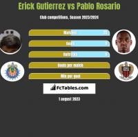 Erick Gutierrez vs Pablo Rosario h2h player stats
