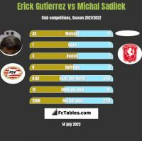 Erick Gutierrez vs Michal Sadilek h2h player stats