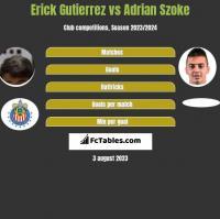 Erick Gutierrez vs Adrian Szoke h2h player stats