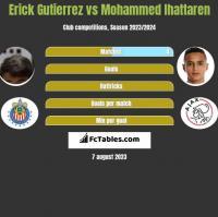 Erick Gutierrez vs Mohammed Ihattaren h2h player stats