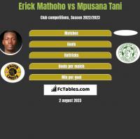 Erick Mathoho vs Mpusana Tani h2h player stats