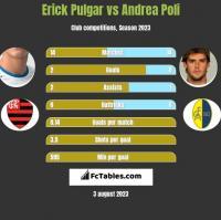 Erick Pulgar vs Andrea Poli h2h player stats
