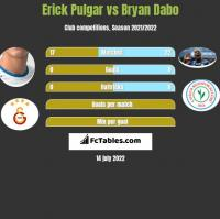 Erick Pulgar vs Bryan Dabo h2h player stats