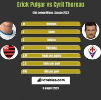 Erick Pulgar vs Cyril Thereau h2h player stats