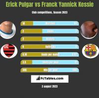 Erick Pulgar vs Franck Yannick Kessie h2h player stats