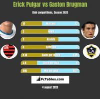 Erick Pulgar vs Gaston Brugman h2h player stats