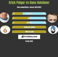 Erick Pulgar vs Hans Hateboer h2h player stats