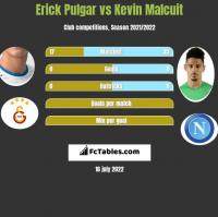 Erick Pulgar vs Kevin Malcuit h2h player stats