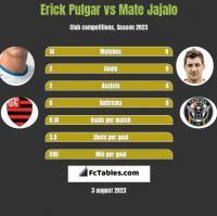 Erick Pulgar vs Mate Jajalo h2h player stats