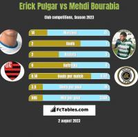 Erick Pulgar vs Mehdi Bourabia h2h player stats