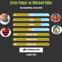 Erick Pulgar vs Mitchell Dijks h2h player stats
